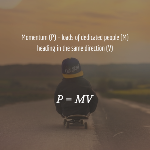 Momentum equals mass x velocity P MV